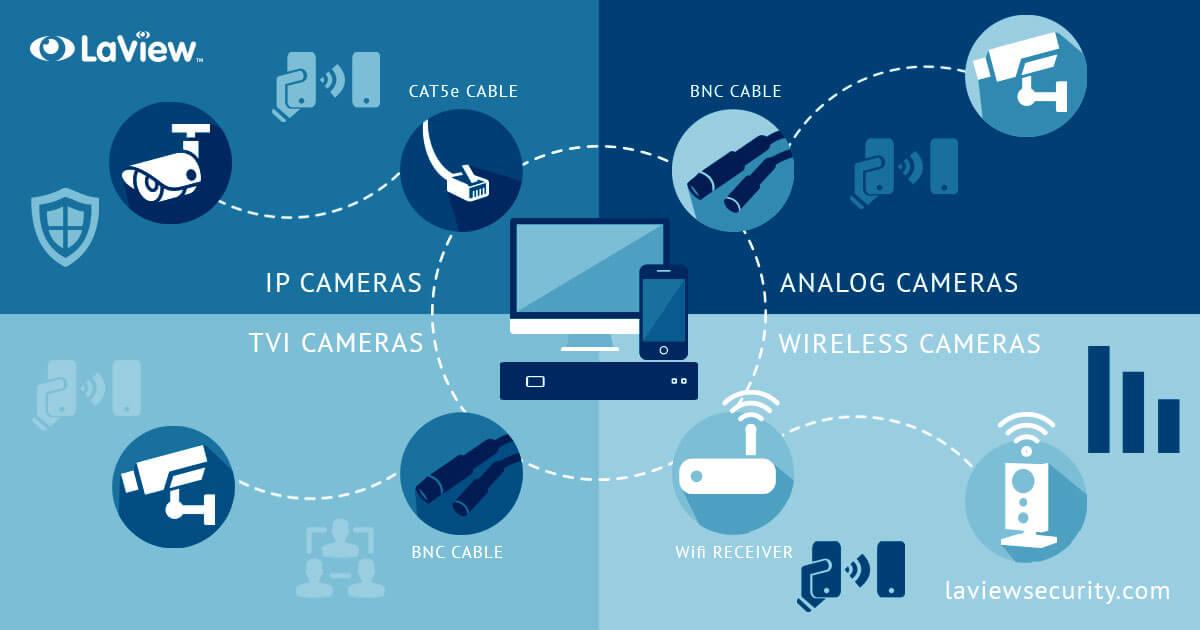 آنالوگ و IP