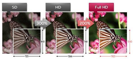 دوربین مداربسته HD و Full HD