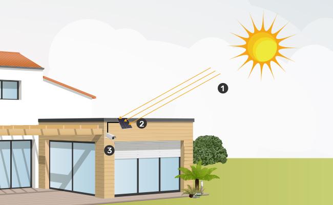 دوربین امنیتی در نور مستقیم خورشید