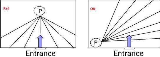 نقاط کور